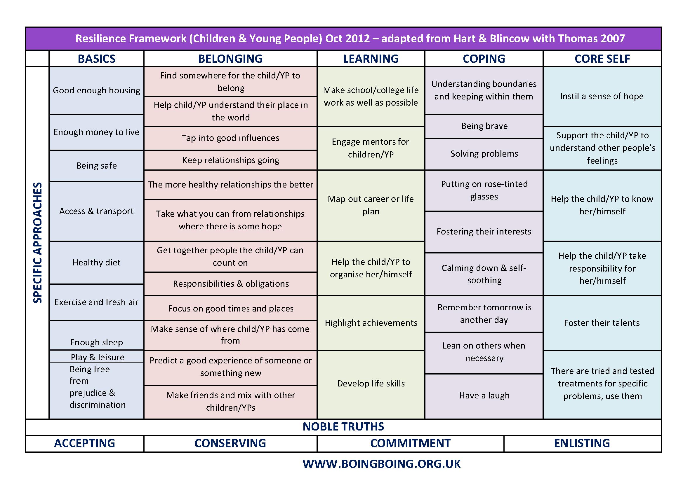 Resilience Framework
