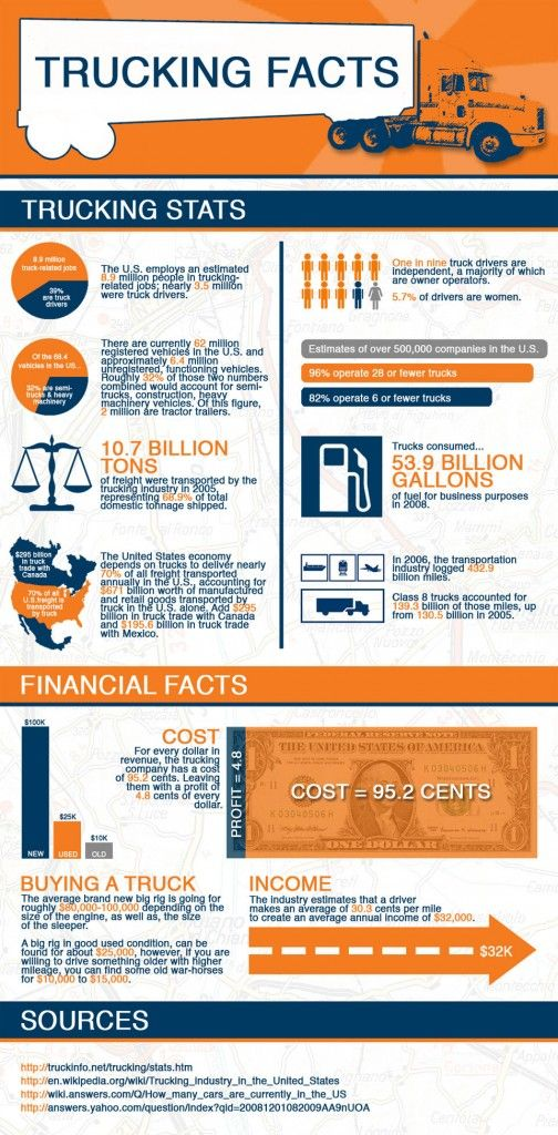 Trucking Facts an Interesting Infographic Montway Auto
