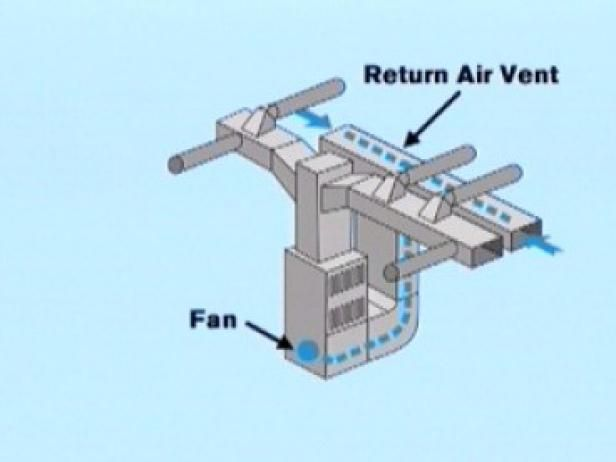 Hvac Install An Air Supply Line And A Cold Air Return Air