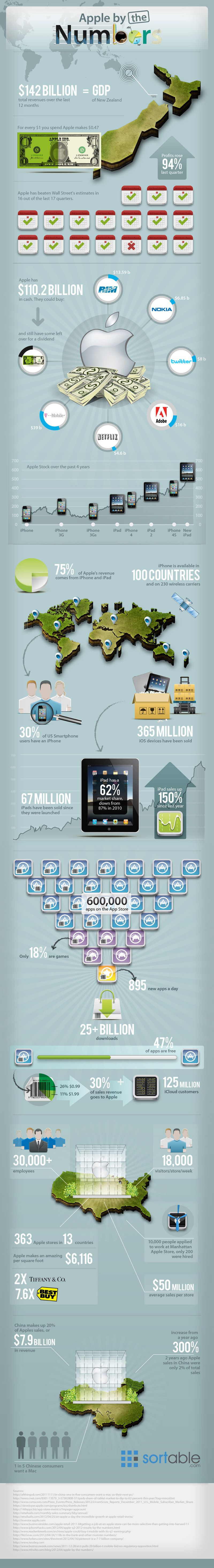 Whose into #Apple .. #Apple by the Numbers #infographic