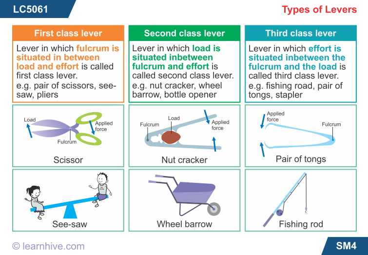 learning card for Types of Levers Simple machines