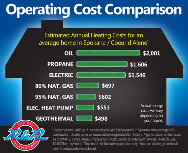 Geothermal Heating And Cooling Graphs Heating Operating Cost