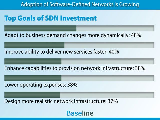 Top Goals of SDN Investment (growth in SDN adoption rate)