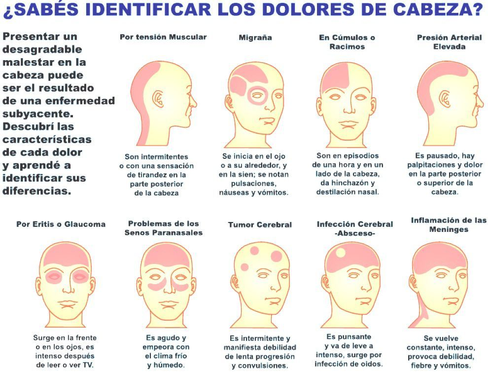 Dolor agudo en los ojos y la parte posterior de la cabeza
