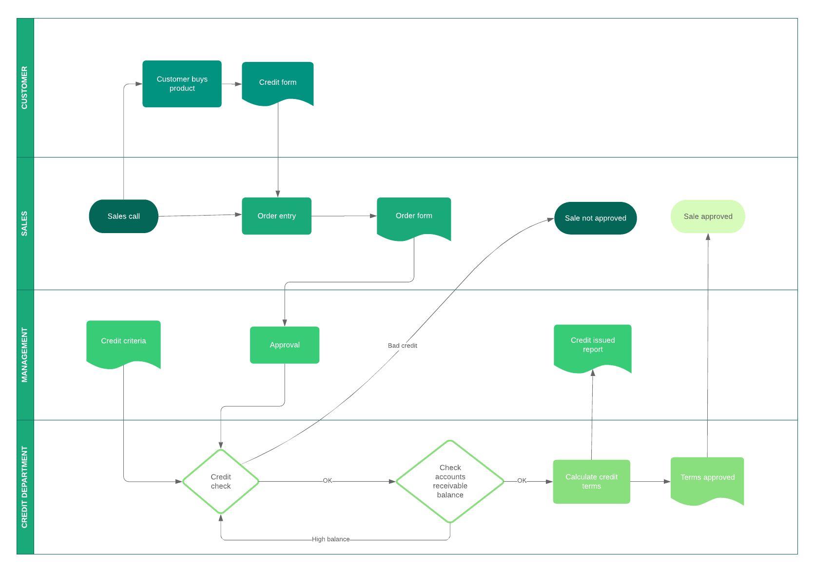 The 411 On Business Process Modeling en 2020