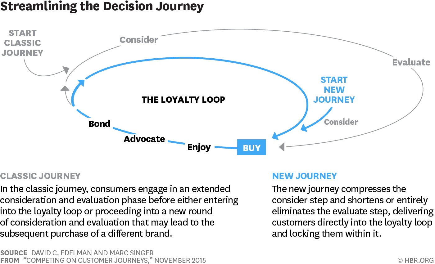 Competing on customer journeys customer journey mapping service the classic customer journey vs a new one involves something called the loyalty loop malvernweather Gallery
