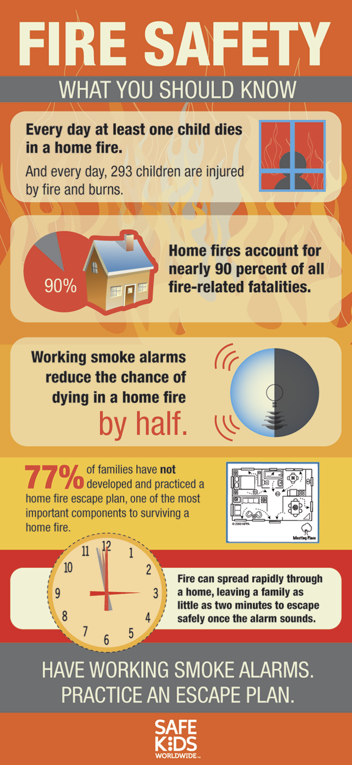 Infographic Fire Safety Fire safety tips, Home safety