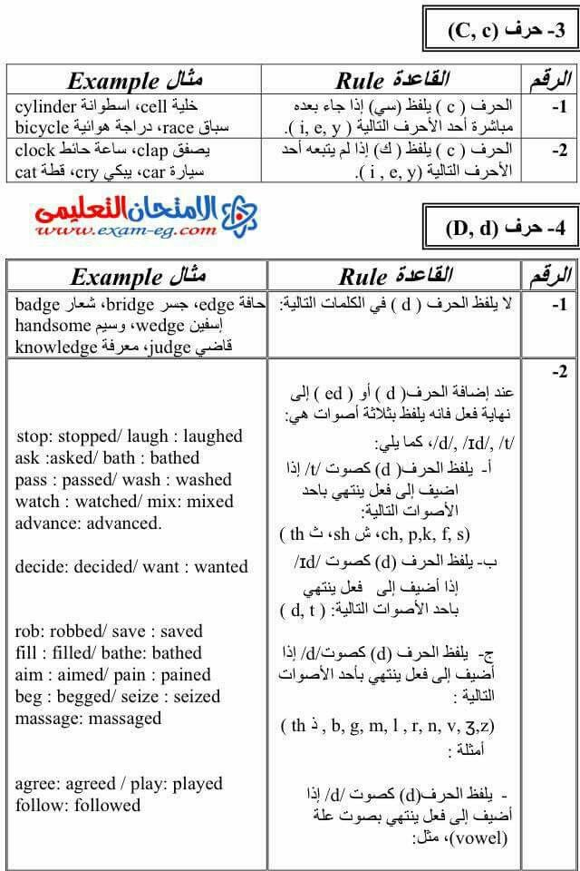 الحروف الهجائية مدونة الحضانة Arabic Alphabet For Kids Learning Colors Alphabet For Kids