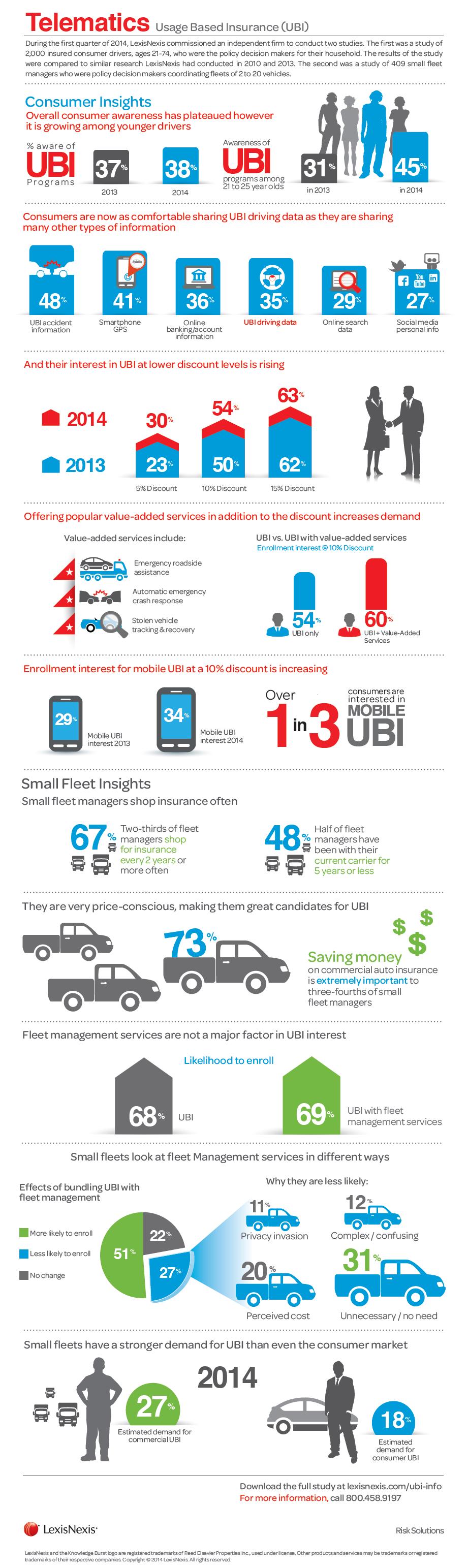 Infographic Usage Based Insurance Ubi Becoming More Popular