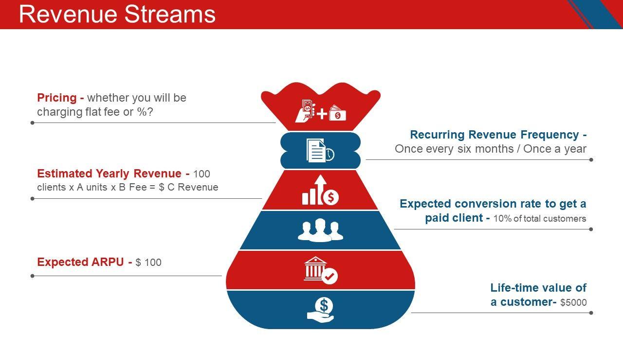 Revenue Streams PowerPoint Presentation | Revenue streams