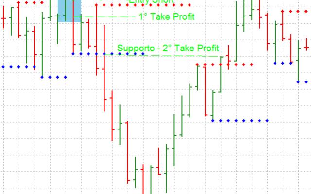 Una Facile Strategia di Trading Scalping Lo Sling Shot è una configurazione grafica del prezzo che ci permette di opeare in Scalping e ottenere ottimi profitti. La particolarità di questa strategia è la possibilità di essere trasformata da  #trading #scalping #strategia #forex