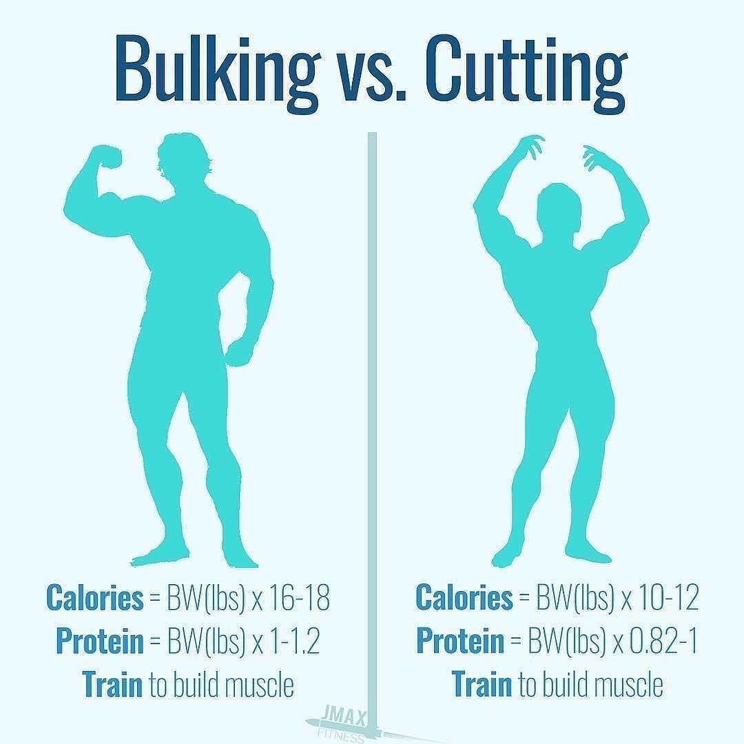 ultimate Muscle training, Bulking diet, Bodybuilding diet