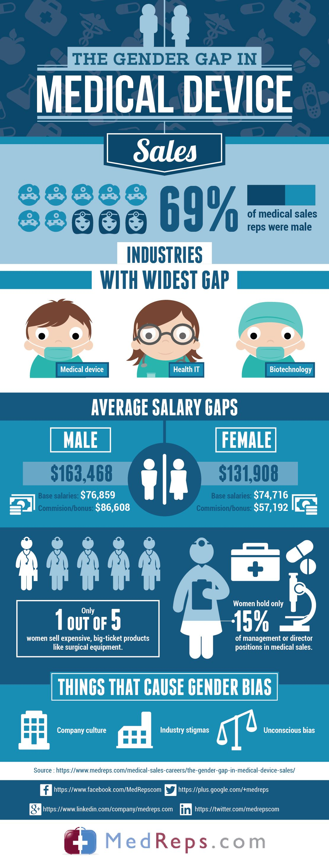 The Gender Gap in Medical Device Sales #medicaldevice #sales