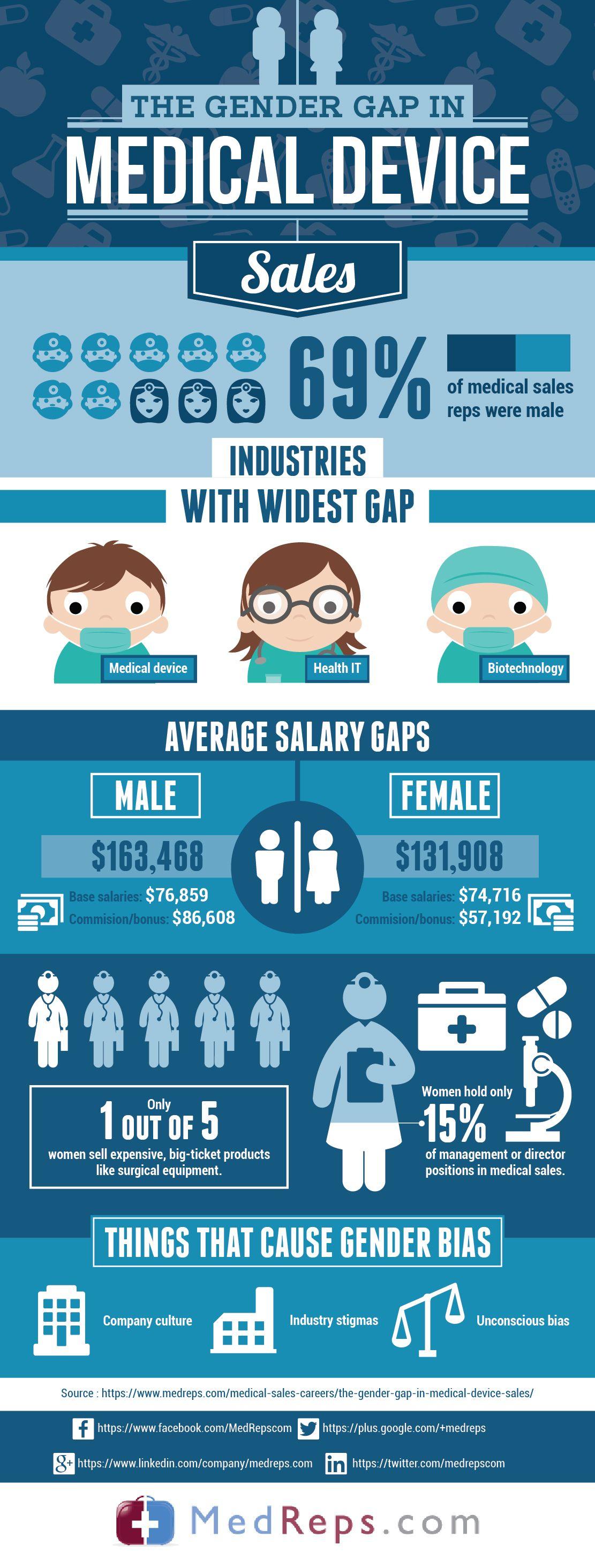 the gender gap in medical device sales  medicaldevice  sales  medreps