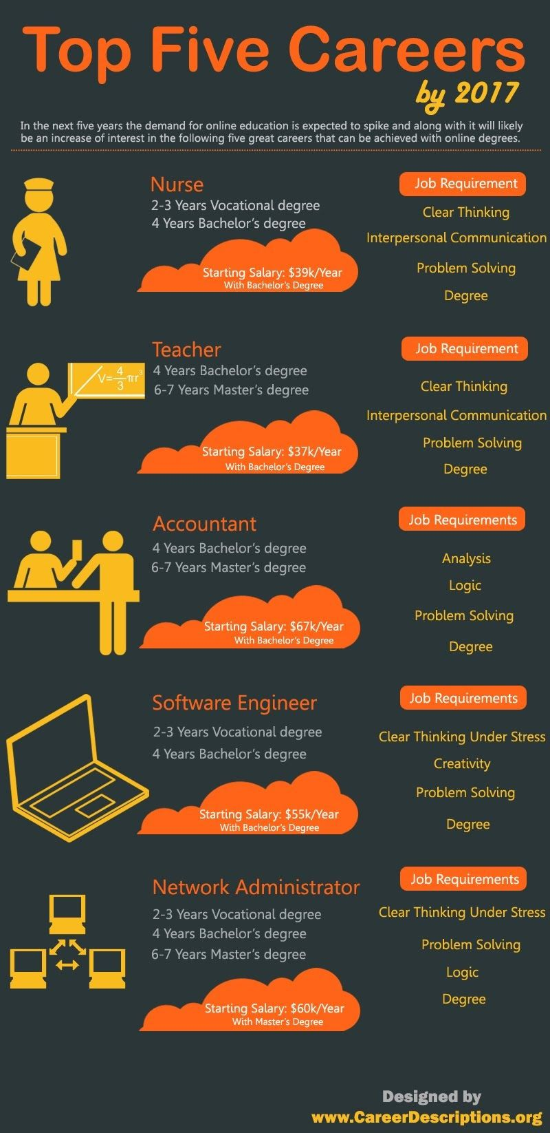 Top Five Career By 2017 infographic Career education