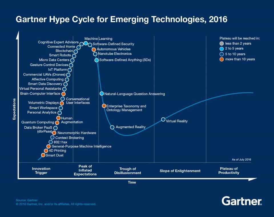 Track Three Trends In The 2016 Gartner Hype Cycle For Emerging Technologies Emerging Technology Future Technology Concept Nanotechnology