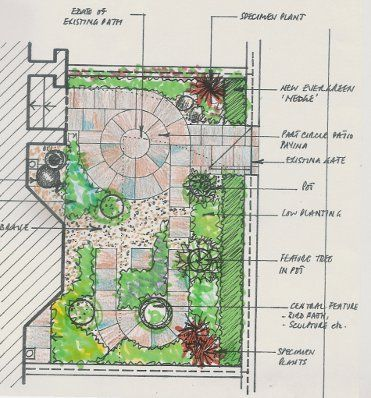 marker rendering of a small residential landscape and patio plan - diseo de jardines urbanos