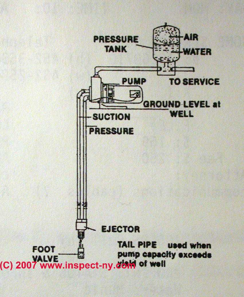 Photograph of a sketch of a 2 line jet pump priming water pump etc how does a 2 pipe water well pump work diagram yahoo image search results cheapraybanclubmaster Image collections