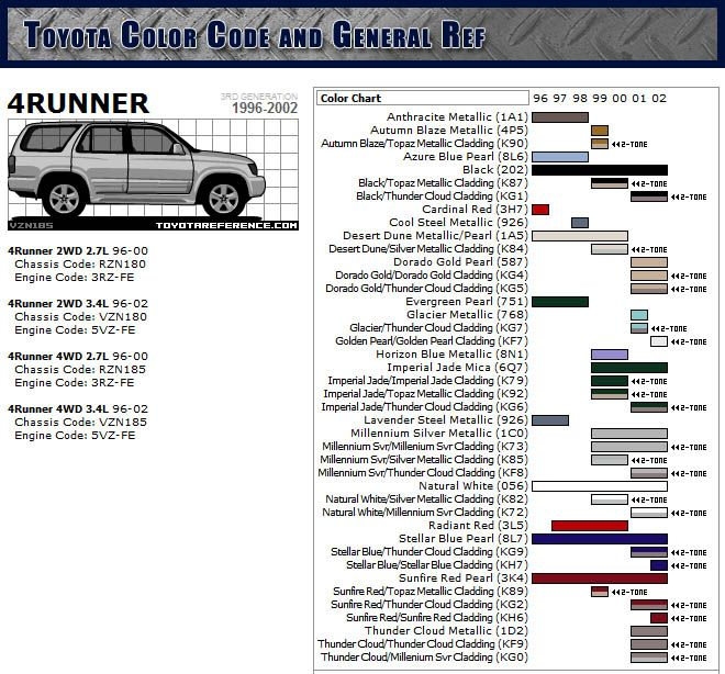 Owners manual in PDF format for 3rd gen 4runners | 4runner | Pinterest