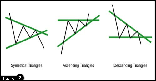 What Are The Bullish Chart Patterns Google Search