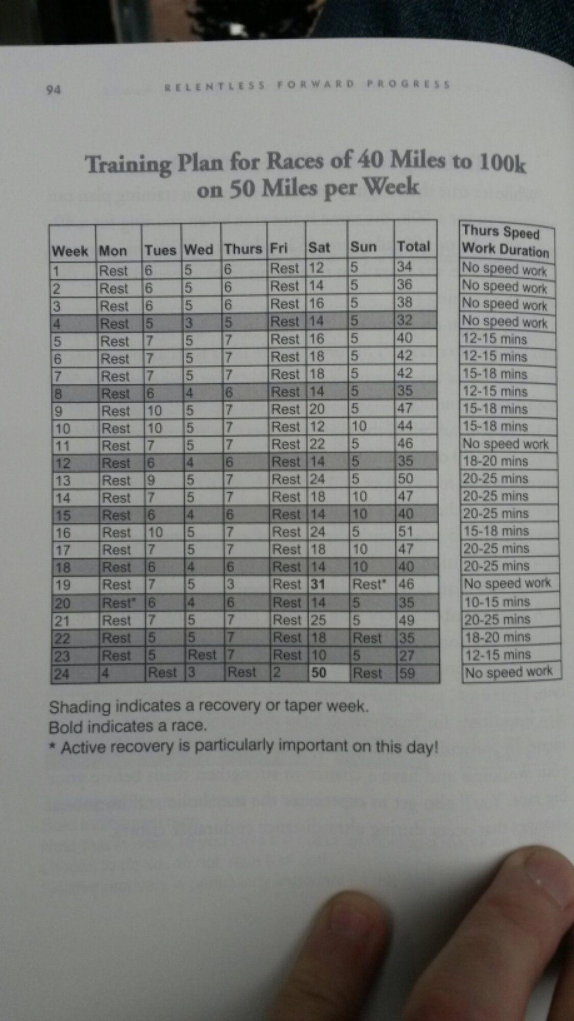 Relentless Forward Progress 40 mile race training plan