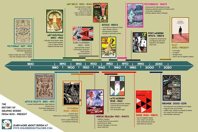 Graphic Design Styles History Design Timeline Design Interior Design History