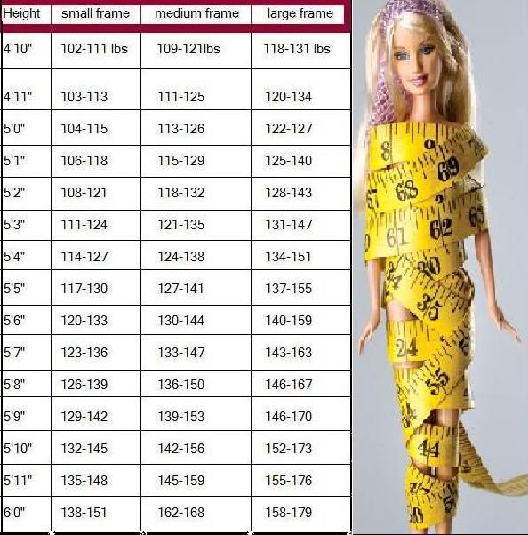 Just For A Reference Not That Its Accurate. Women's Weight