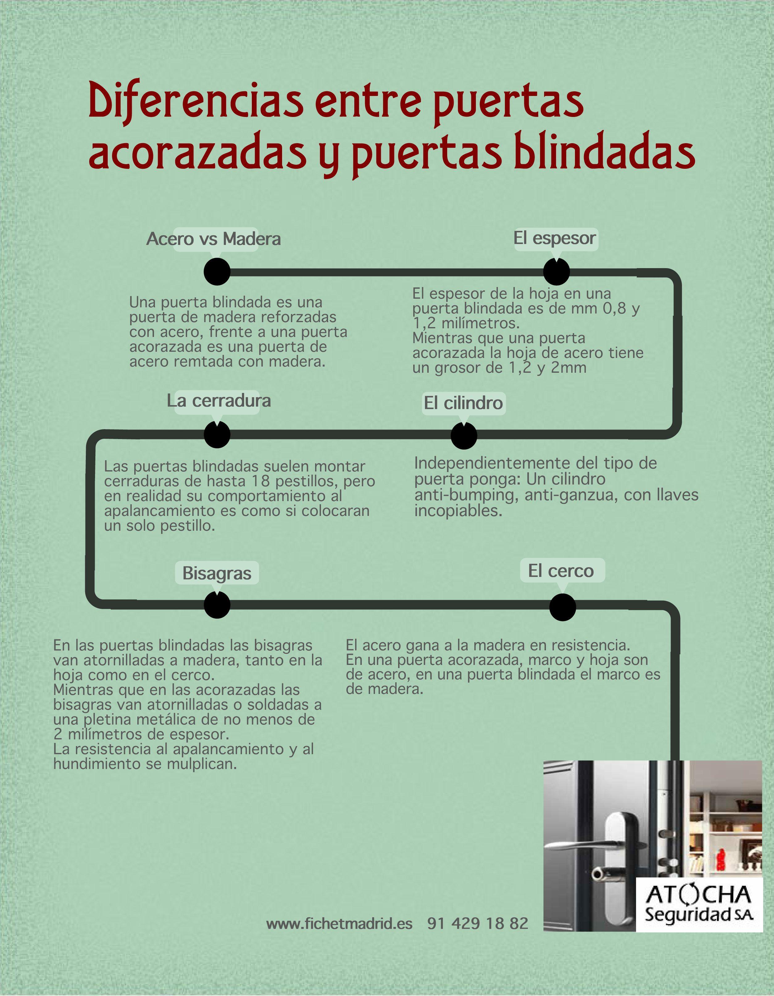 Las 6 Diferencias Entre Una Puerta Acorazada Y Una Puerta Blindada Puertas Acorazadas Puertas Blindadas Puertas De Seguridad