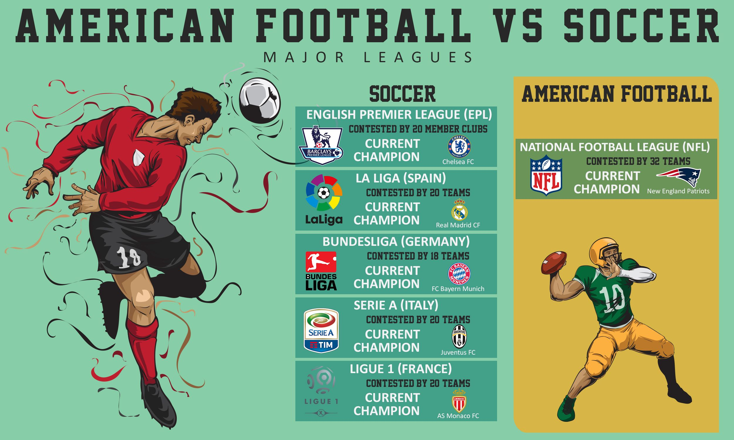 American Football Vs Soccer Major Leagues American Football And Soccer Share Very Little In Common American Football English Premier League Football