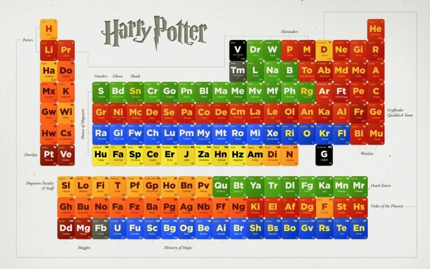 12 literary periodic tables of elements periodic table harry periodic table of harry potter author unknown urtaz Images