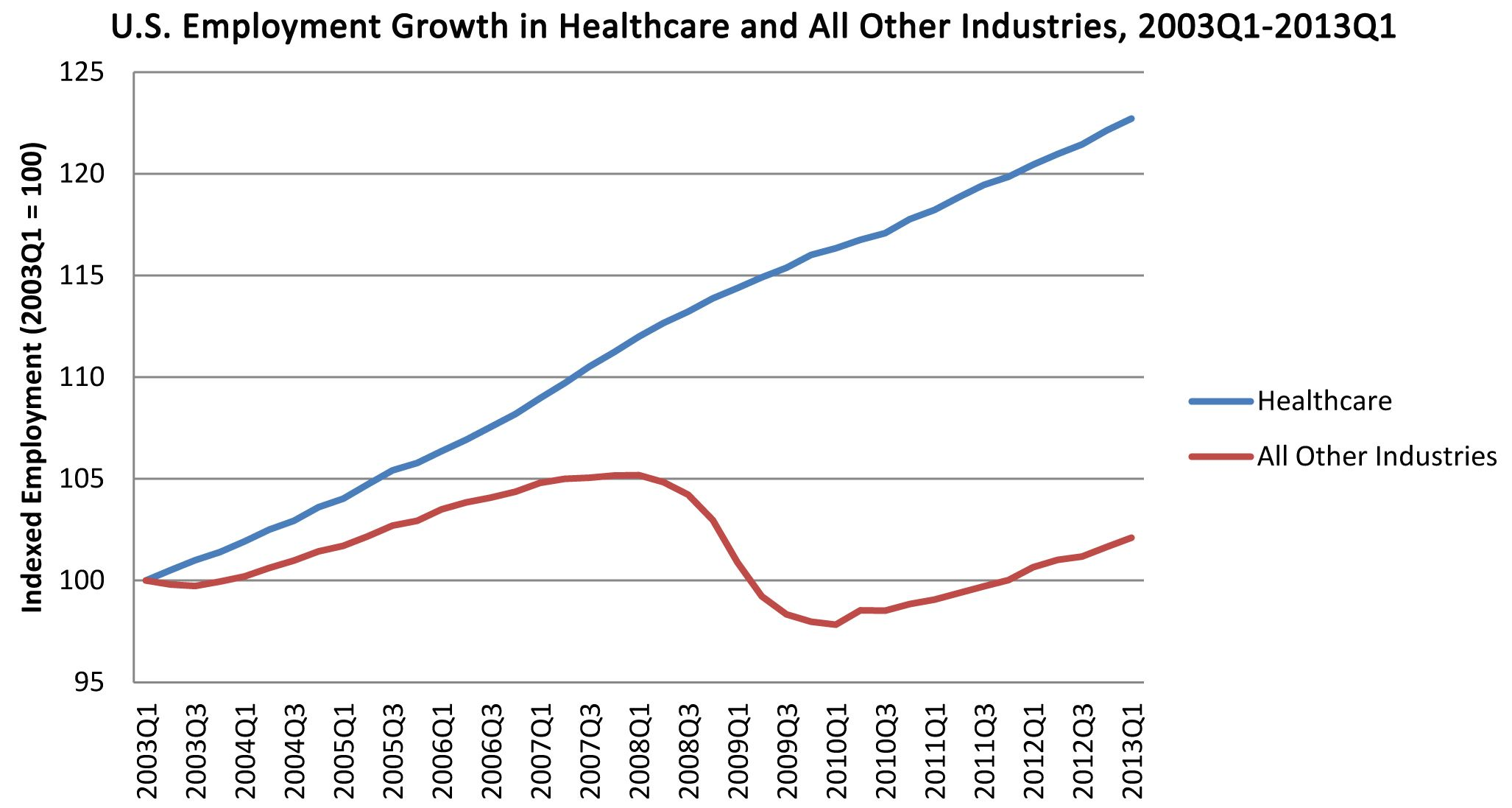 A Truly Astonishing Graph Of The Growth Of Health Care Jobs In