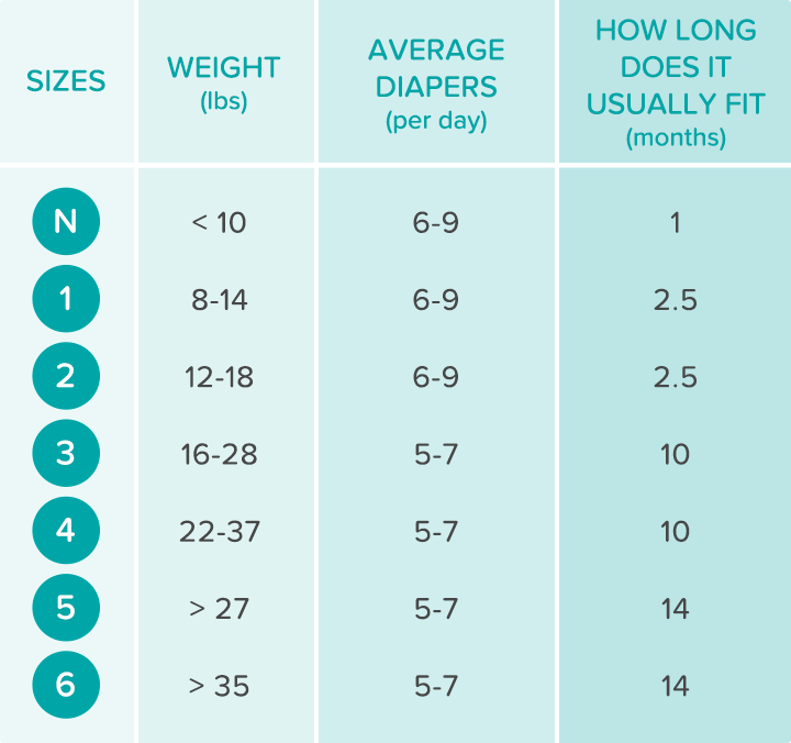 Diaper Size And Weight Chart Pampers Baby Growth Chart Diaper Sizes Baby Diapers Sizes