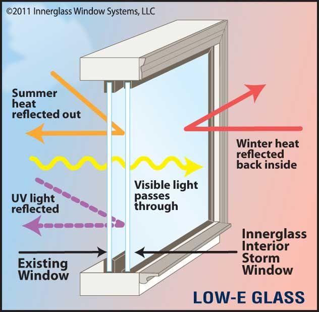 Interior Storm Windows Why Innerglass Window Systems Interior
