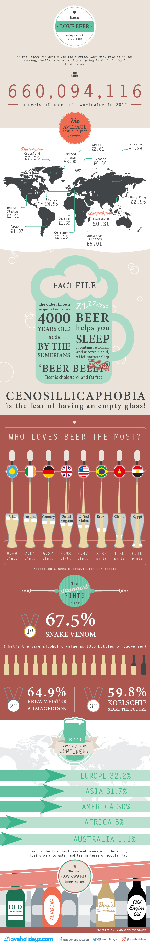 Who Loves Beer The Most Infographic Beer Infographic Beer Beer Facts