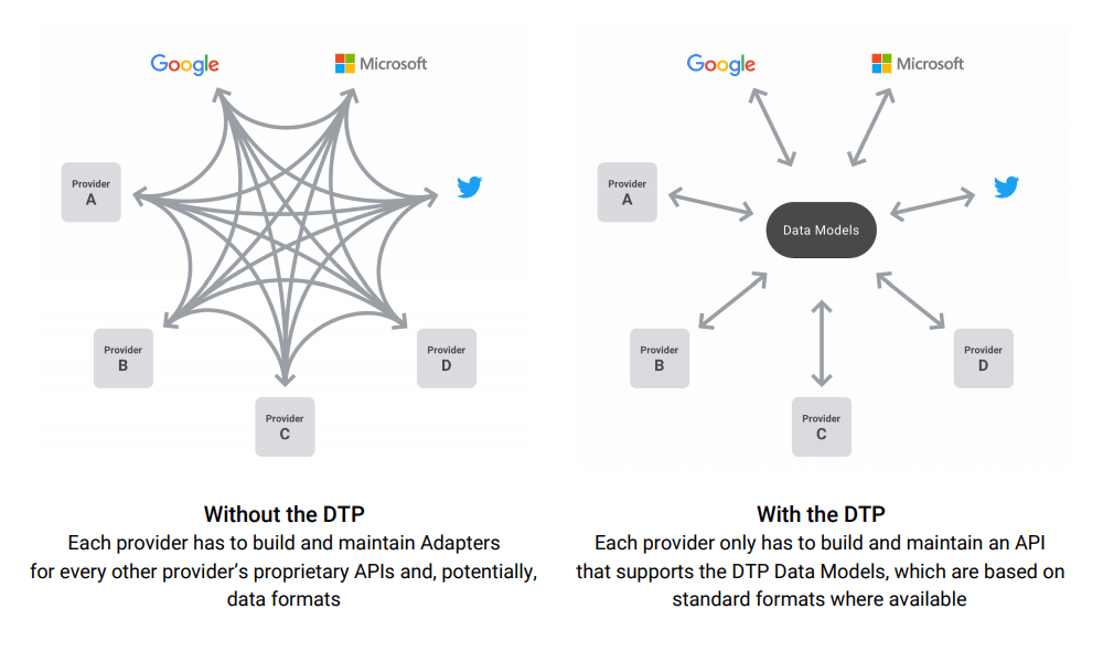 Google Facebook Twitter And Microsoft Launch Data Transfer Project Data Digital Trends Product Launch