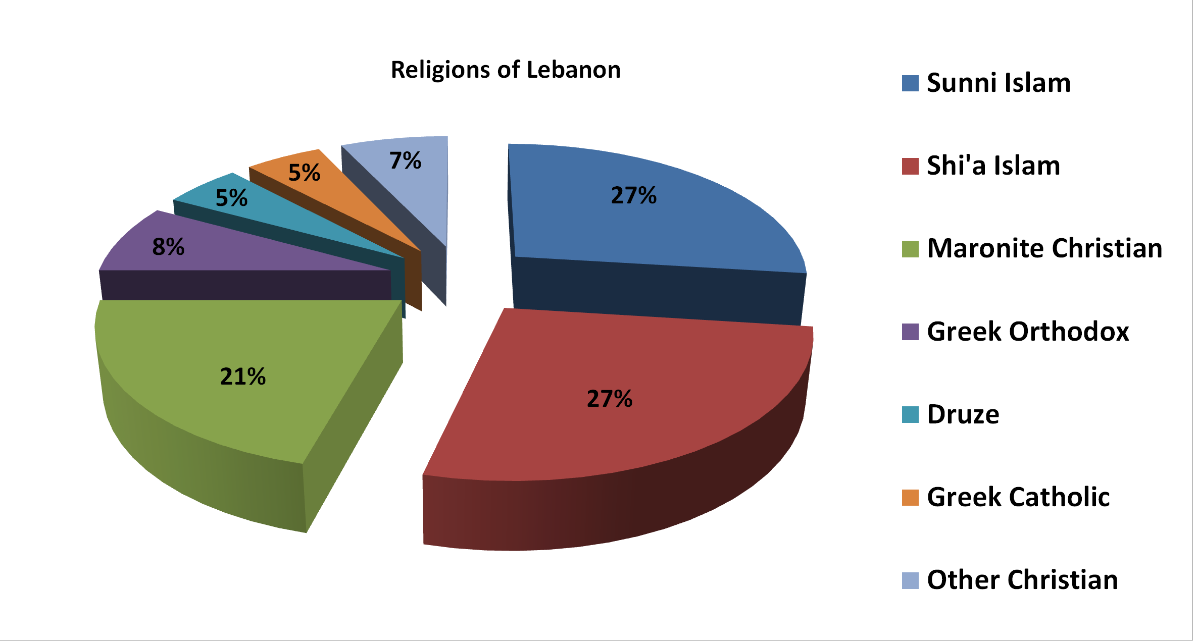 Religion: There are many different religions in Lebanon. The chart ...