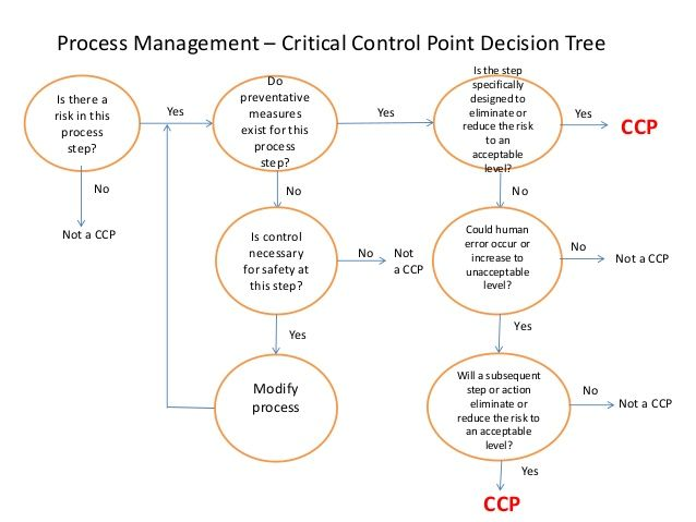Sample Ccp Flow Chart  Haccp Training    Food Safety