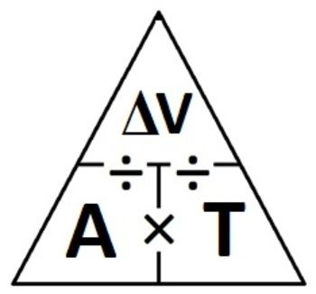 A formula triangle involving acceleration, time, and change in velocity. Cover one up and it gives you the formula that you need to find the one yo...