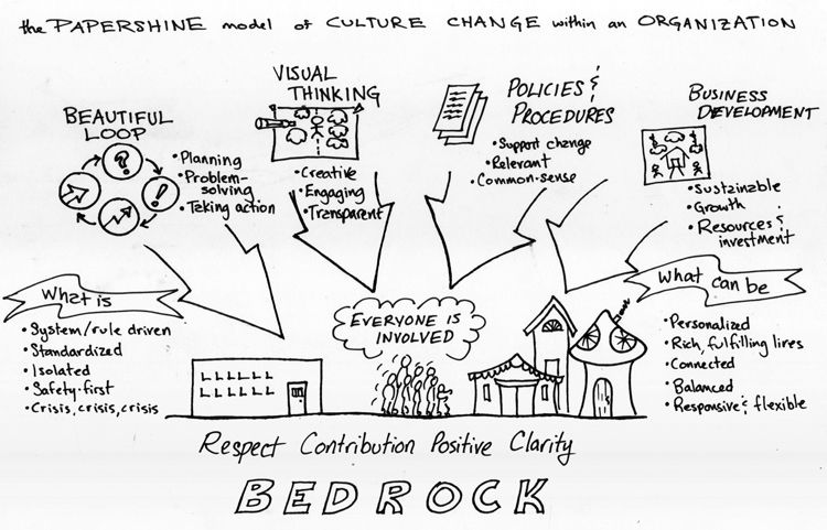 a graphic representation of how to approach culture change