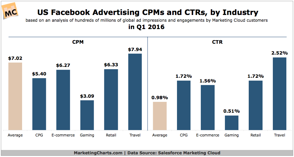 US Facebook Advertising CPM and CTR Benchmarks, by Industry
