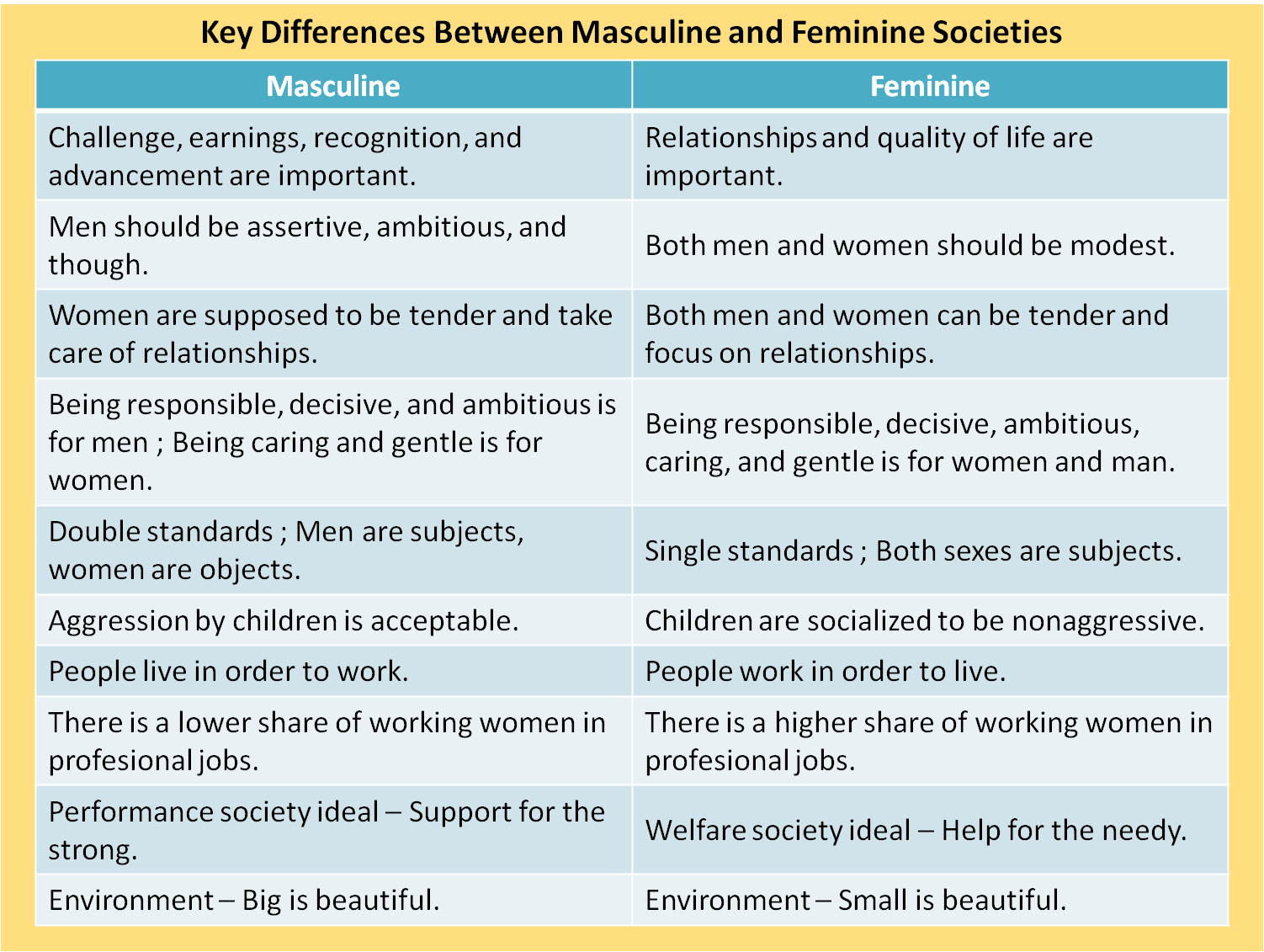 Key Differences Between Masculine And Feminine Societies Global Diagram Http Wwwtradeindiacom Fp974519 Electricallayoutplan