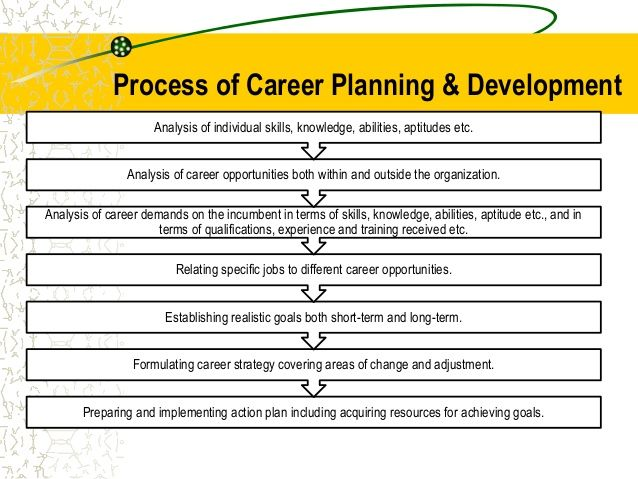 Professional development goals yahoo image search for Five year career development plan template