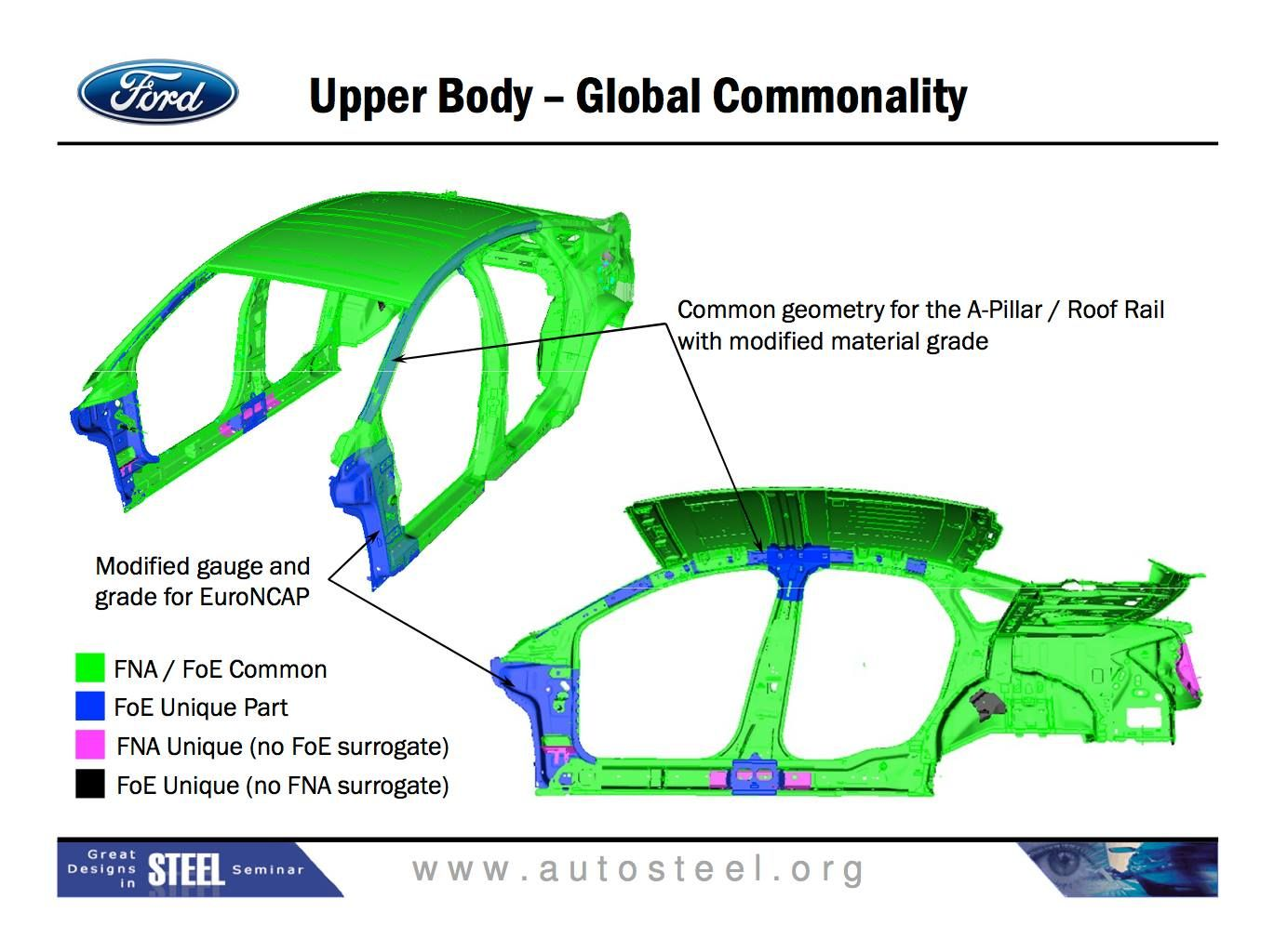 2014 ford fusion body closures biw extrication