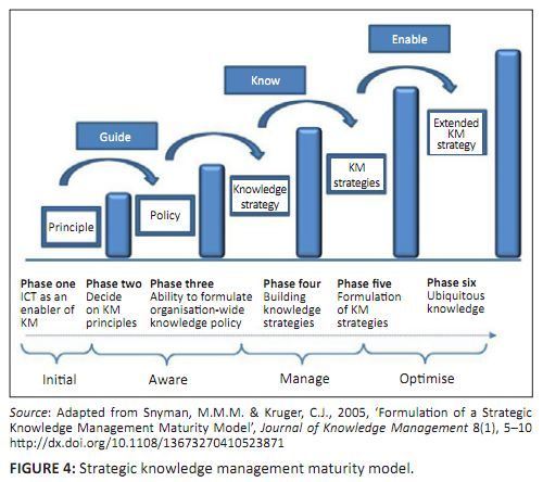 timmons model of the entrepreneurial process pdf