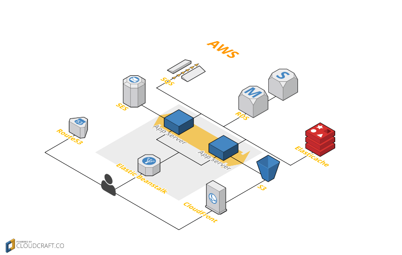 A startup journey on AWS from bare metal monolith to