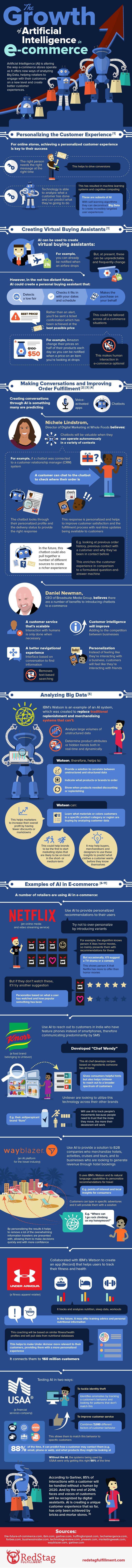 The Growth of Artificial Intelligence in E-commerce #Infographic