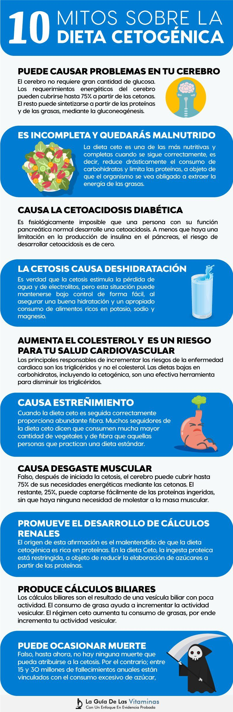 dieta cetosis en pbs