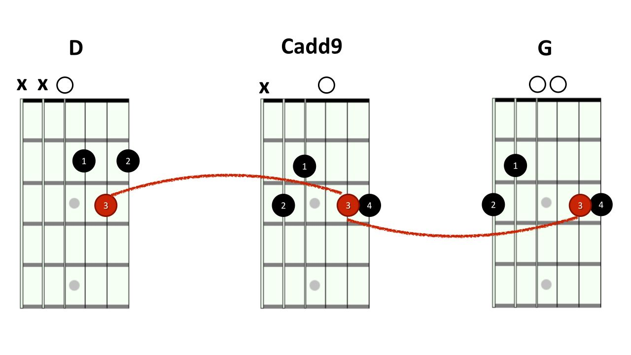 Lesson How To Create An Epic Sound With Just 3 Guitar Chords