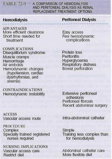 Hemodialysis Vs Peritoneal Dialysis Renal Nursing