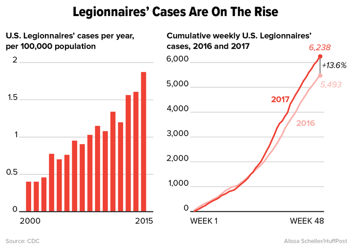 Legionnaires' Disease Is Rising At An Alarming Rate In The ...